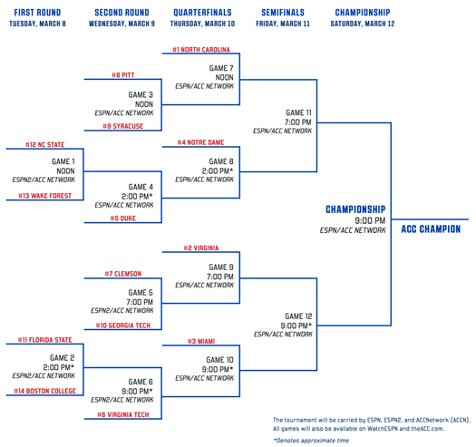 miami-hurricanes-basketball-atlantic-coast-conference-tournament-washington-dc